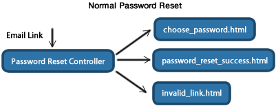 password-reset-mvc