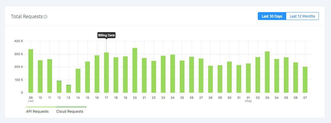 Explore your Usage with SashiDo Metrics