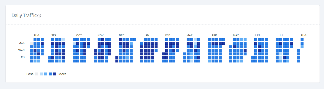 Find the patterns in your App with SashiDo Heatmaps