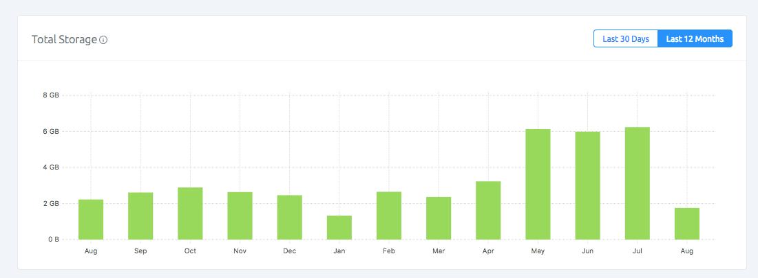 Understand better your Data with SashiDo Metrics