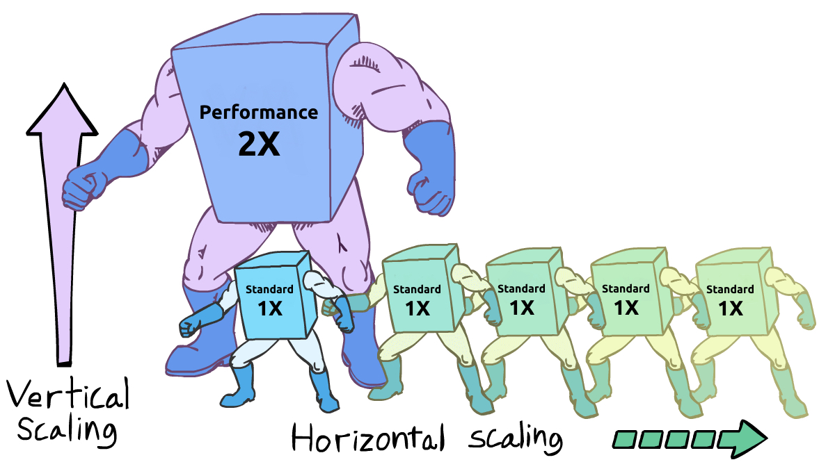Vertical vs Horizontal Scaling